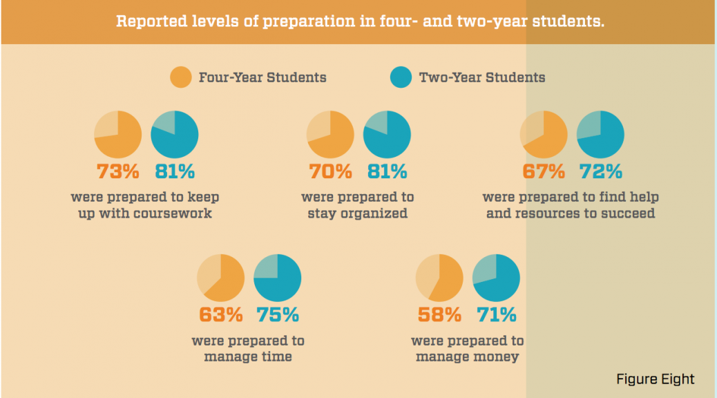 CollegeFinancialPreparationInfographic